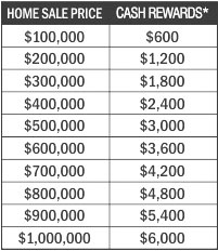 Cash Rewards Examples. You can earn $600 for every $100,000 in home price.